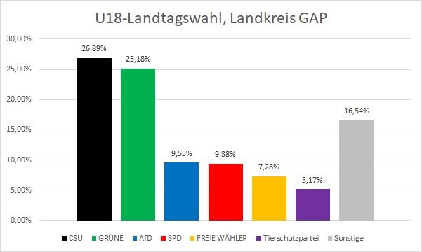 U18-Landtagswahl LK GAP