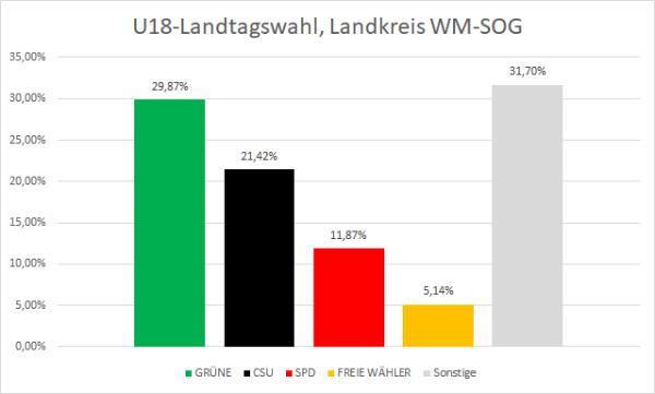 U18 LTW WM-SOG
